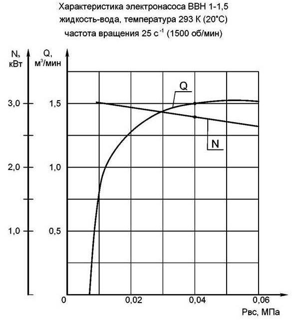 Рис.1 Графическая характеристика ВВН1-1 ...: vvn1-1.5.vakumnasos.ru/vvn1-1.5-teh.html